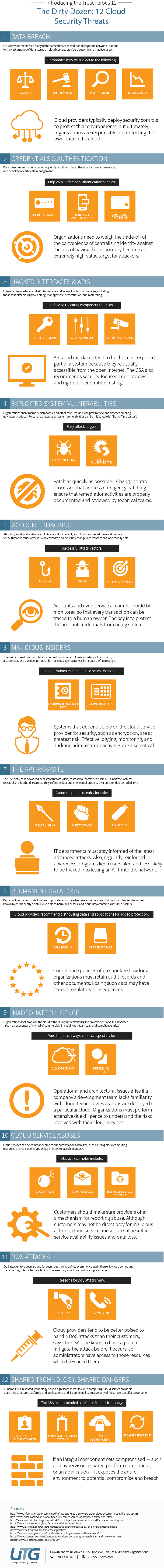12 Cloud Security Threats Infographic—The Dirty Dozen